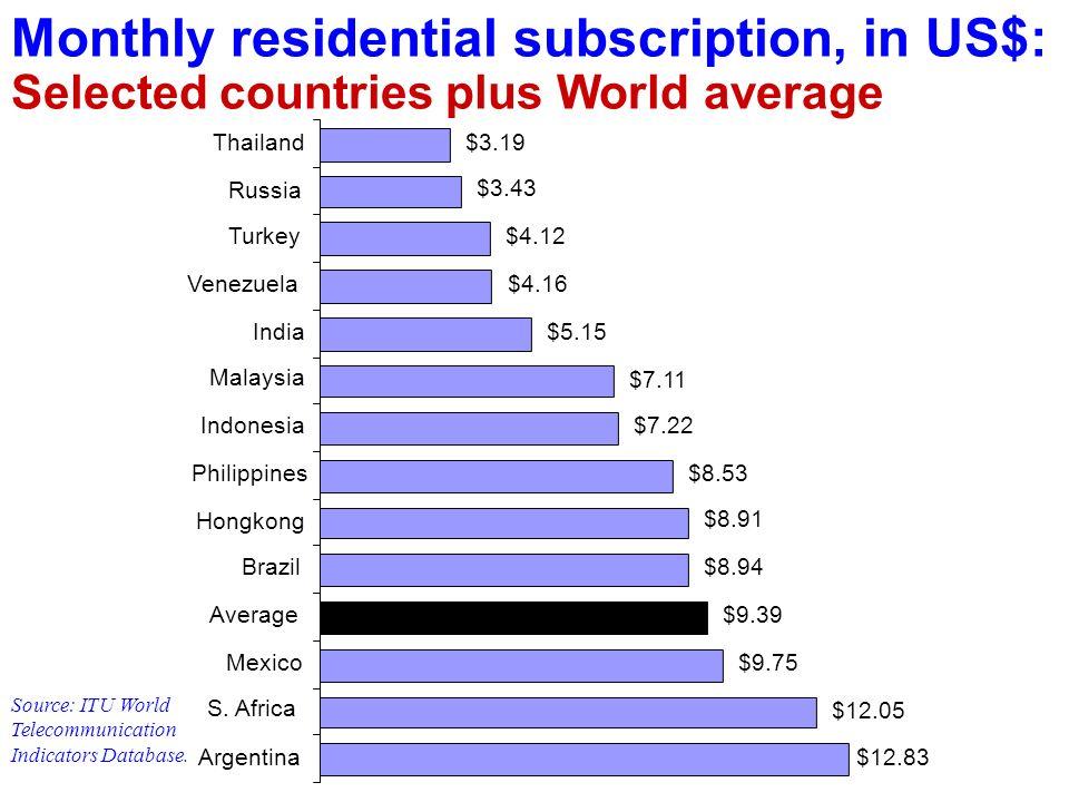 $12.83 $12.05 $9.75 $9.39 $8.94 $8.91 $8.53 $7.22 $7.11 $5.15 $4.16 $4.12 $3.43 $3.19 Argentina S. Africa Mexico Average Brazil Hongkong Philippines I
