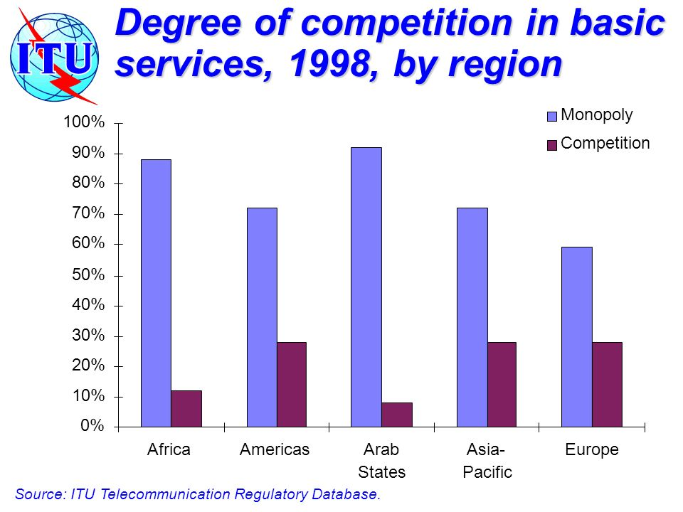 Degree of competition in basic services, 1998, by region Source: ITU Telecommunication Regulatory Database.