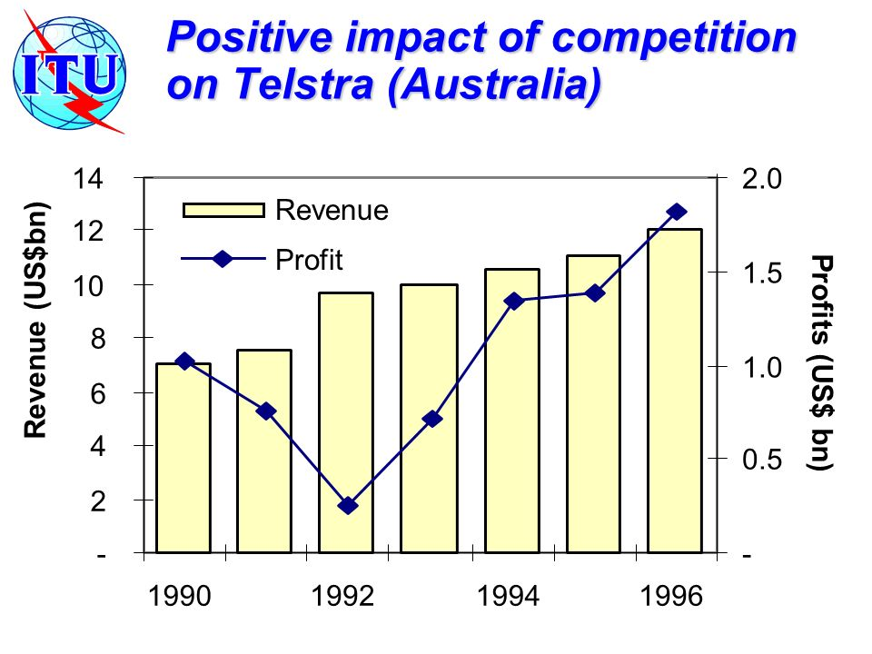 Positive impact of competition on Telstra (Australia) Revenue (US$bn) Profits (US$ bn) Revenue Profit
