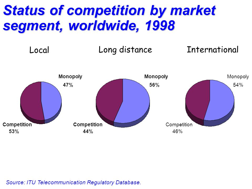 Status of competition by market segment, worldwide, 1998 Source: ITU Telecommunication Regulatory Database.