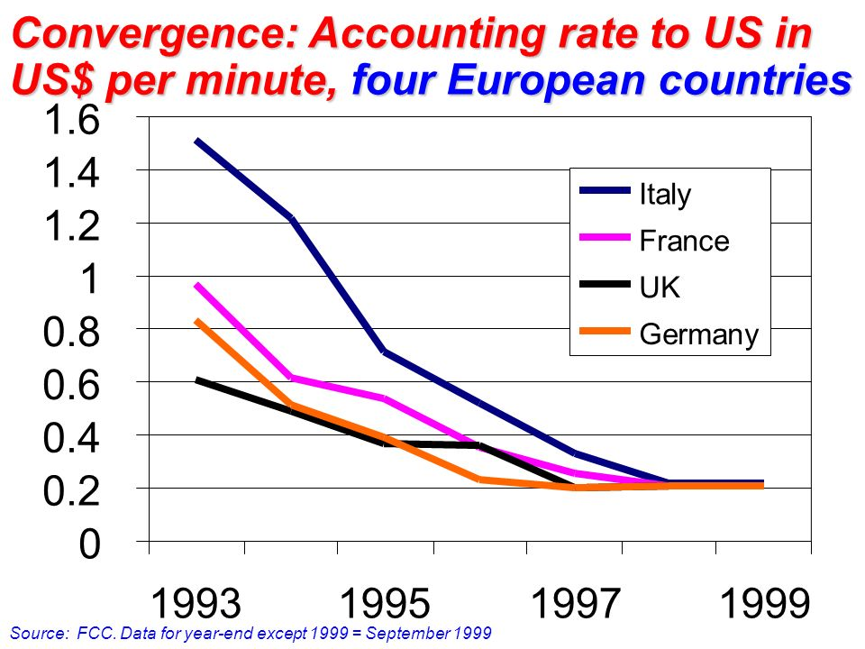 0 0.2 0.4 0.6 0.8 1 1.2 1.4 1.6 1993199519971999 Italy France UK Germany Convergence: Accounting rate to US in US$ per minute, four European countries Source: FCC.