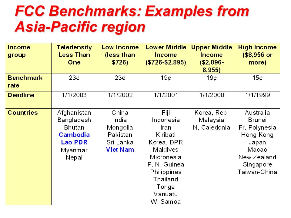 Where do you fit in? FCC Benchmarks: Examples from Asia-Pacific region