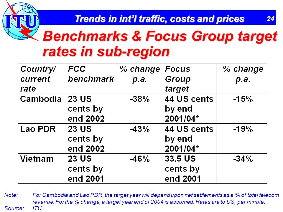 24 Trends in intl traffic, costs and prices Benchmarks & Focus Group target rates in sub-region Note:For Cambodia and Lao PDR, the target year will depend upon net settlements as a % of total telecom revenue.