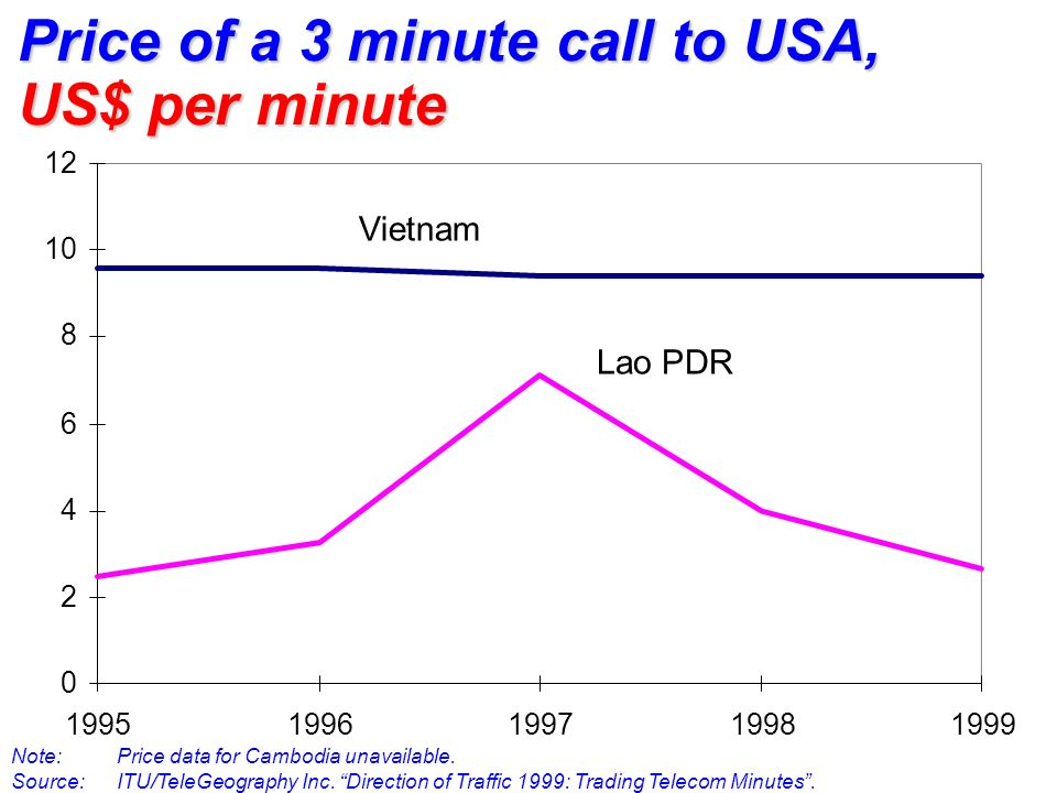 0 2 4 6 8 10 12 19951996199719981999 Vietnam Lao PDR Price of a 3 minute call to USA, US$ per minute Note: Price data for Cambodia unavailable. Source