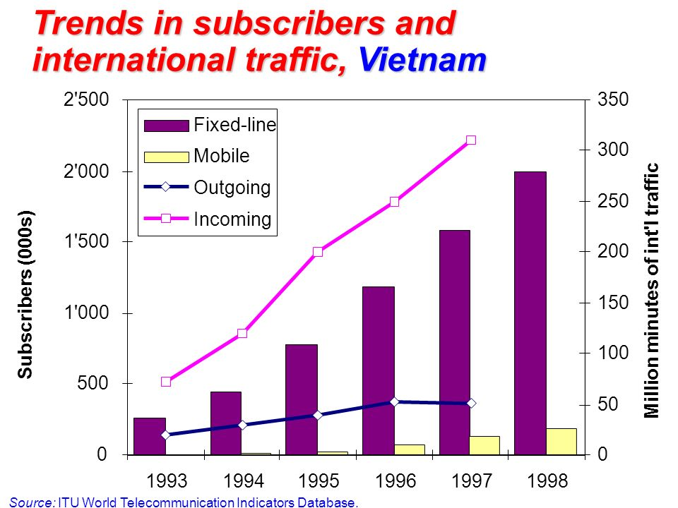27 Trends in intl traffic, costs and prices International traffic trends: Conclusions Voice traffic continuing to grow, but the main action is now elsewhere Mobile and the Internet will be the major demand drivers for the future Competitive markets will be the norm, monopolistic markets the exception in the future Alliances will continue to be formed, but partnerships are still unstable Price trends in Cambodia, Lao and Vietnam are out of line with international trends