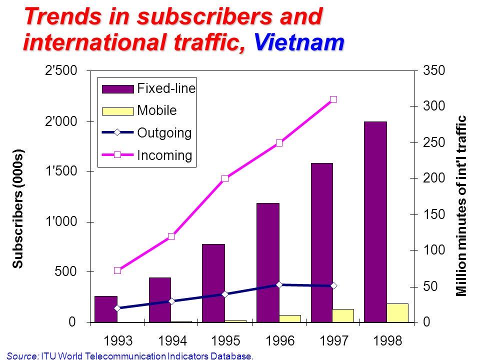 Trends in subscribers and international traffic, Vietnam Source: ITU World Telecommunication Indicators Database.