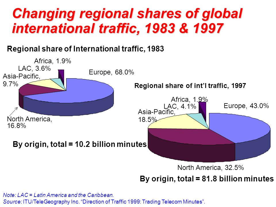Europe, 68.0% North America, 16.8% Asia-Pacific, 9.7% LAC, 3.6% Africa, 1.9% Regional share of International traffic, 1983 By origin, total = 10.2 billion minutes Europe, 43.0% North America, 32.5% Asia-Pacific, 18.5% LAC, 4.1% Africa, 1.9% Regional share of intl traffic, 1997 By origin, total = 81.8 billion minutes Changing regional shares of global international traffic, 1983 & 1997 Note: LAC = Latin America and the Caribbean.
