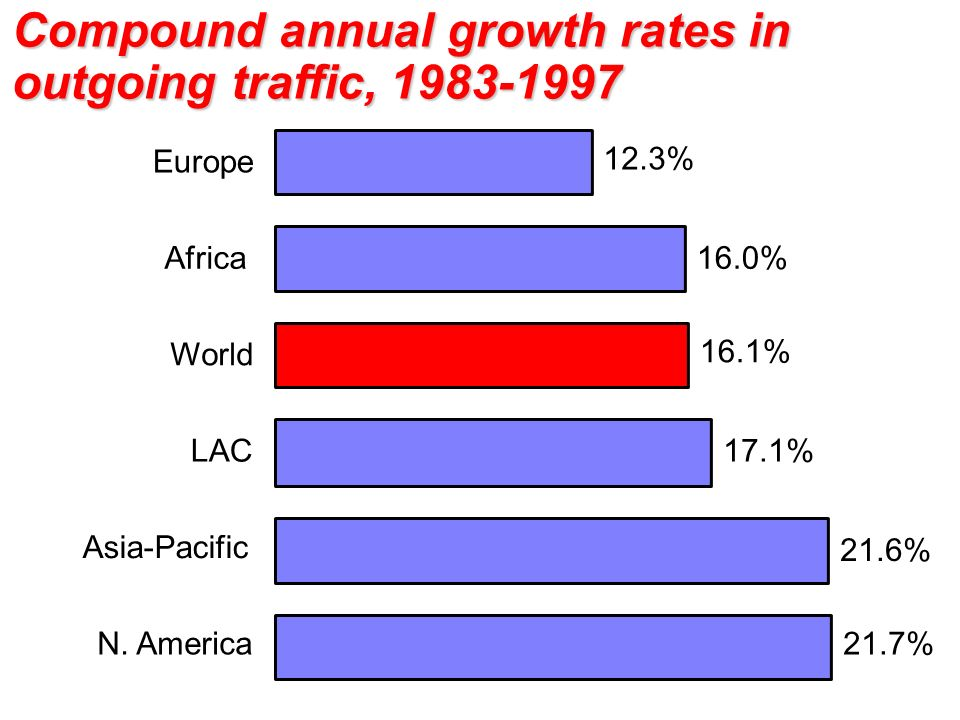 21.7% 21.6% 17.1% 16.1% 16.0% 12.3% N. America Asia-Pacific LAC World Africa Europe Compound annual growth rates in outgoing traffic, 1983-1997