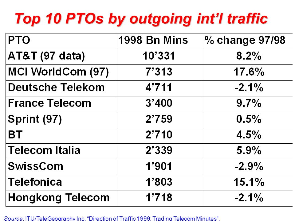 Top 10 PTOs by outgoing intl traffic Source: ITU/TeleGeography Inc. Direction of Traffic 1999: Trading Telecom Minutes.