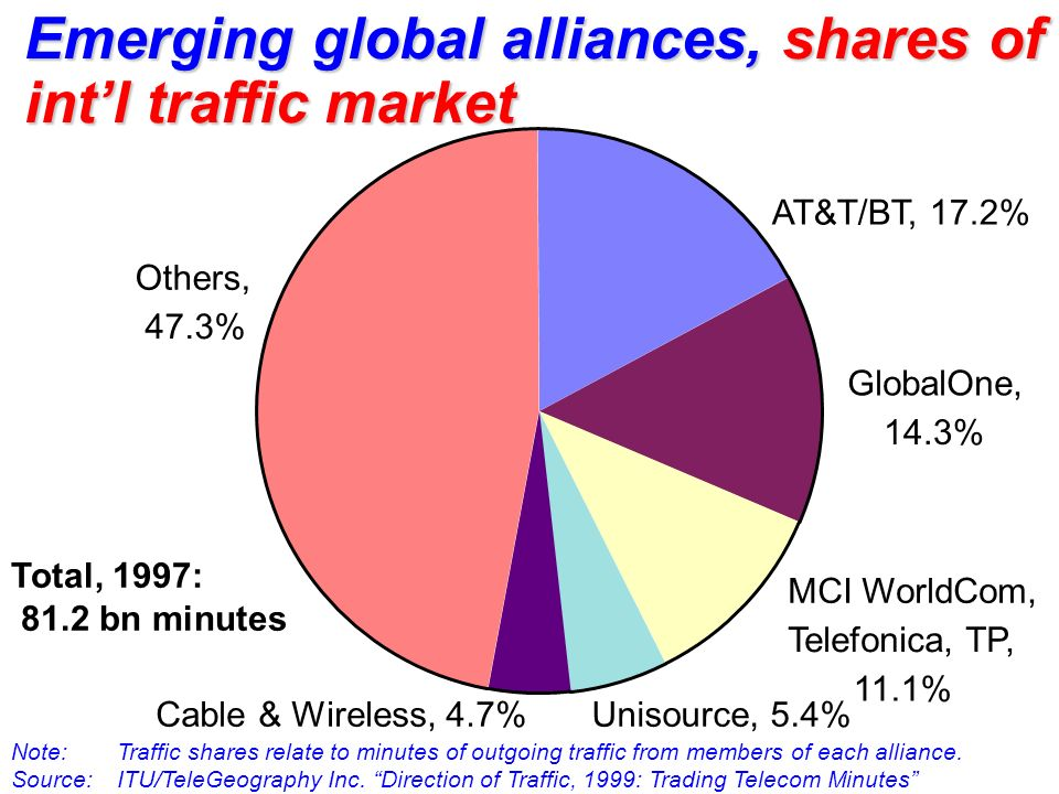 Note:Traffic shares relate to minutes of outgoing traffic from members of each alliance. Source: ITU/TeleGeography Inc. Direction of Traffic, 1999: Tr