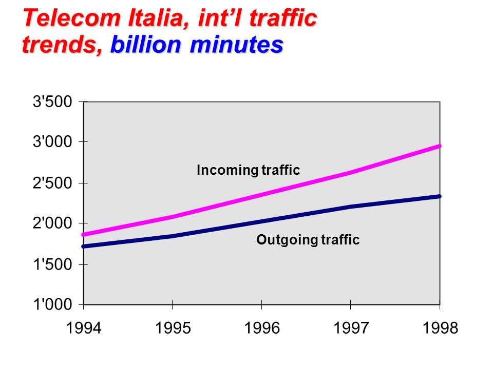Telecom Italia, intl traffic trends, billion minutes 1'000 1'500 2'000 2'500 3'000 3'500 19941995199619971998 Incoming traffic Outgoing traffic