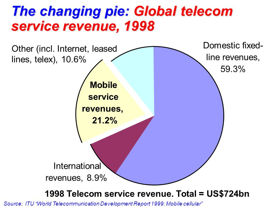 Domestic fixed- line revenues, 59.3% International revenues, 8.9% Mobile service revenues, 21.2% Other (incl. Internet, leased lines, telex), 10.6% 19