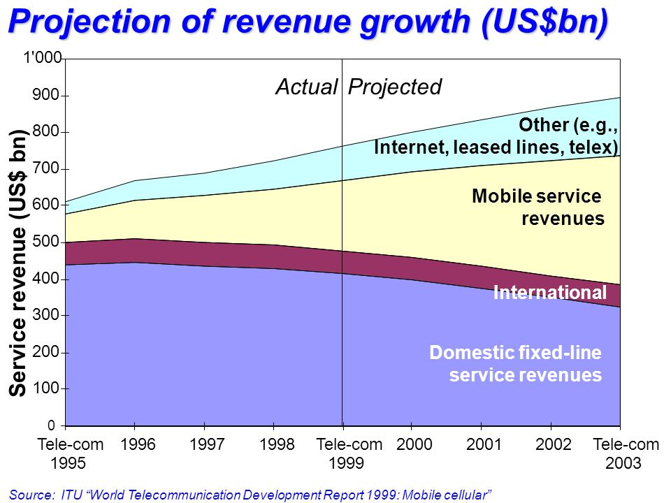 Service revenue (US$ bn) Projection of revenue growth (US$bn) 0 100 200 300 400 500 600 700 800 900 1'000 Tele-com 1995 199619971998Tele-com 1999 2000