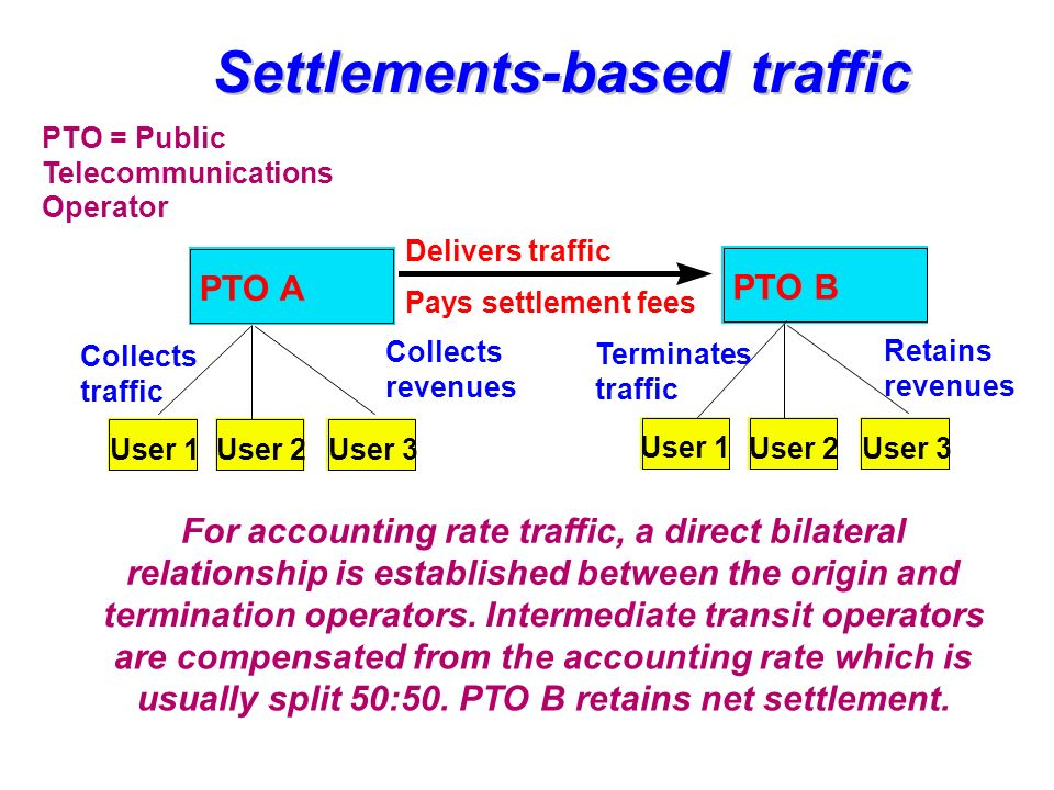 Internet telephony traffic Collects revenues Collects traffic May collect local call fee Terminates traffic ISP A User 1User 2User 3 ISP B User 1 User 2User 3 Internet IXP XIXP Y ISP A pays for transit capacity ISP B pays for transit capacity Peering IXP = Internet Exchange Point ISP = Internet Service Provider