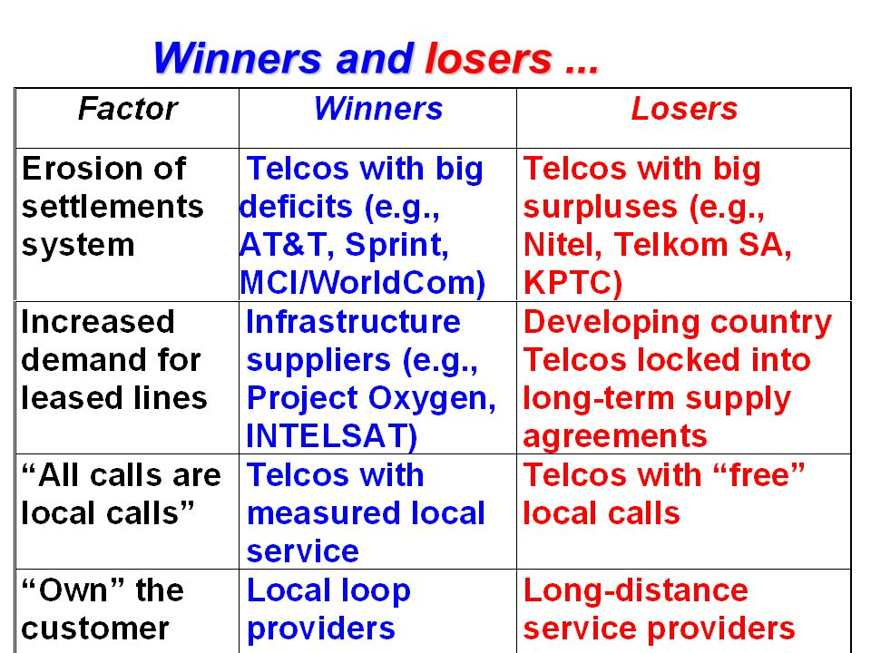 Winners and losers...