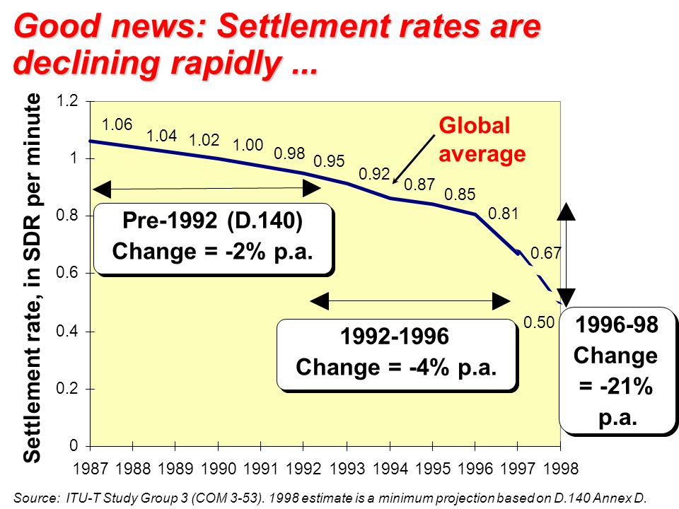 Good news: Settlement rates are declining rapidly... Source: ITU-T Study Group 3 (COM 3-53). 1998 estimate is a minimum projection based on D.140 Anne
