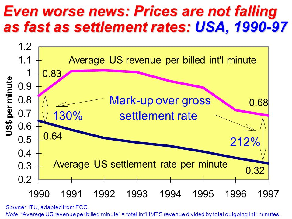 Even worse news: Prices are not falling as fast as settlement rates: USA, 1990-97 Source: ITU, adapted from FCC. Note: Average US revenue per billed m