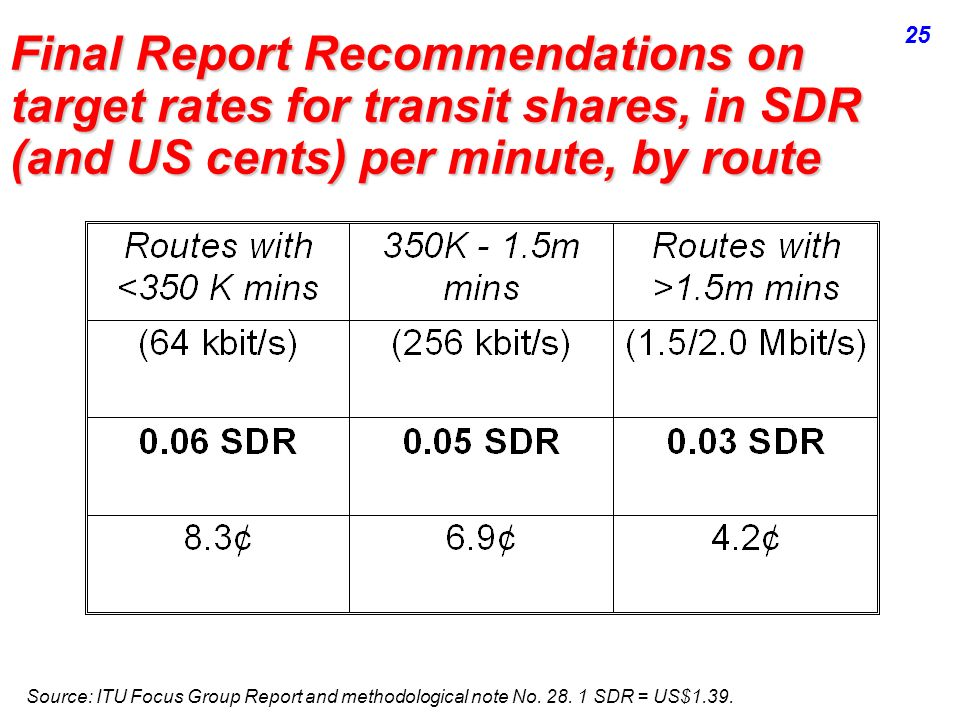 Final Report Recommendations on target rates for transit shares, in SDR (and US cents) per minute, by route Source: ITU Focus Group Report and methodo
