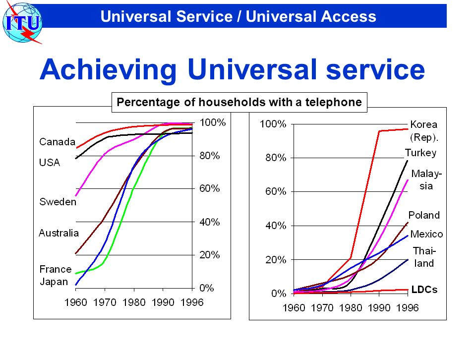 Universal Service / Universal Access Achieving Universal service Percentage of households with a telephone
