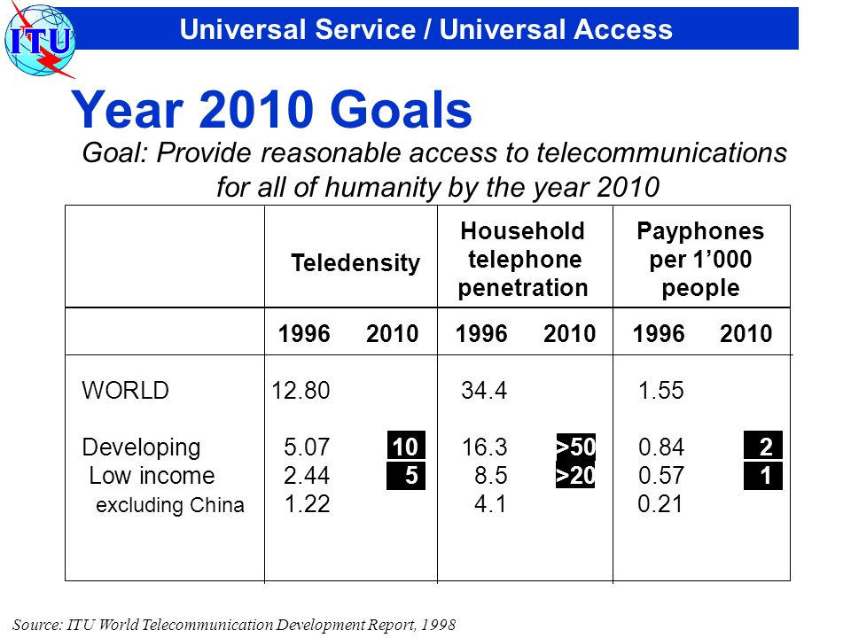 Universal Service / Universal Access 199620101996201019962010 WORLD12.8034.41.55 Developing5.071016.3>500.842 Low income2.4458.5>200.571 excluding Chi
