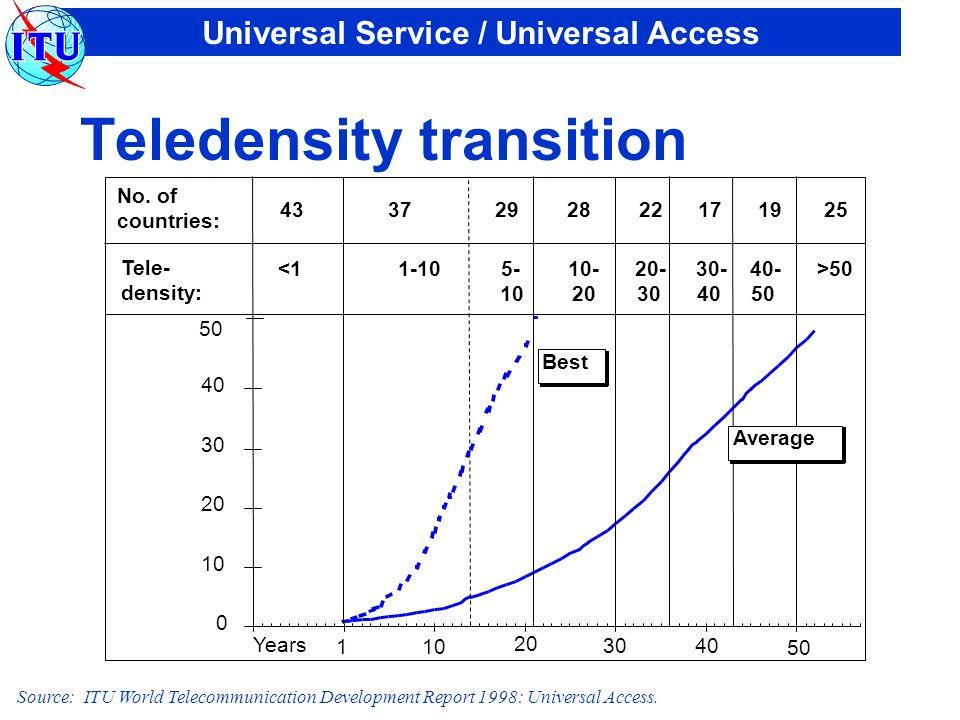 Universal Service / Universal Access Teledensity transition Source: ITU World Telecommunication Development Report 1998: Universal Access.