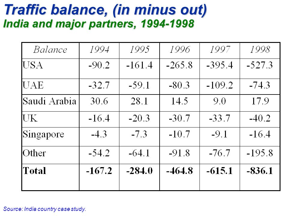 Traffic balance, (in minus out) India and major partners, 1994-1998 Source: India country case study.