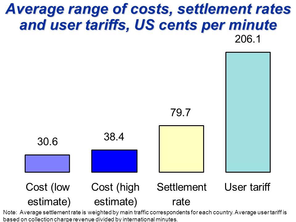0 50 100 150 200 250 300 350 400 Sri LankaIndiaMaurit- ania UgandaColombiaThe Bahamas SenegalSamoa User tariff Settlement rate Cost (low estimate) Average costs, settlement rates and user tariffs, US cents per minute