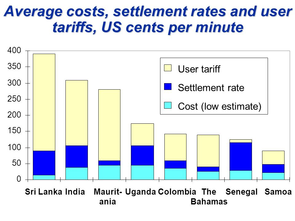 Estimated costs for international traffic, in US$ per minute Source: India country case study.