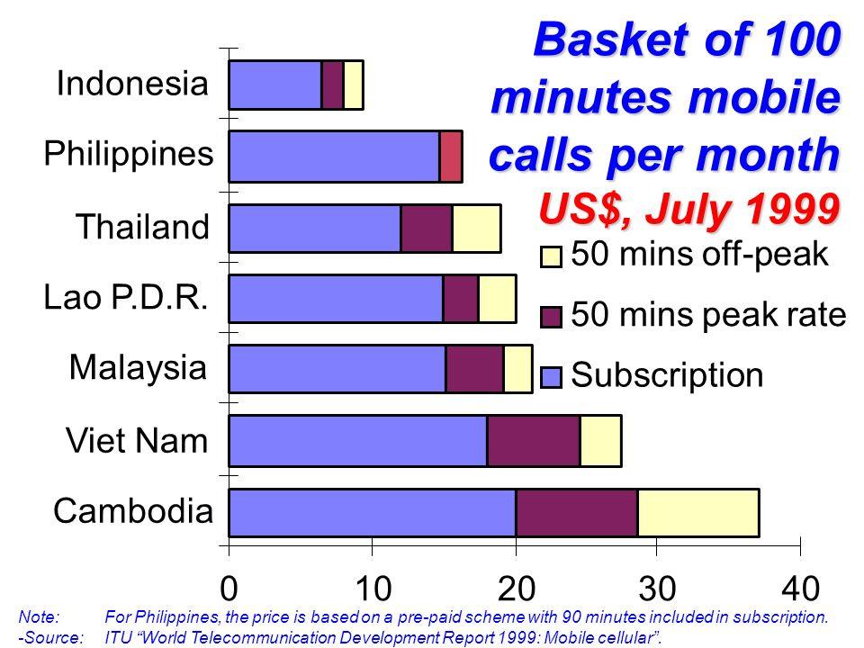 010203040 Cambodia Viet Nam Malaysia Lao P.D.R.