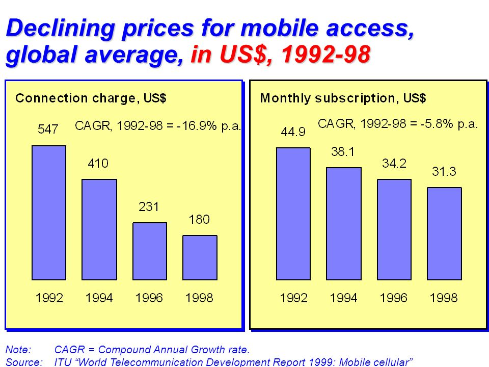 Declining prices for mobile access, global average, in US$, 1992-98 Note:CAGR = Compound Annual Growth rate.