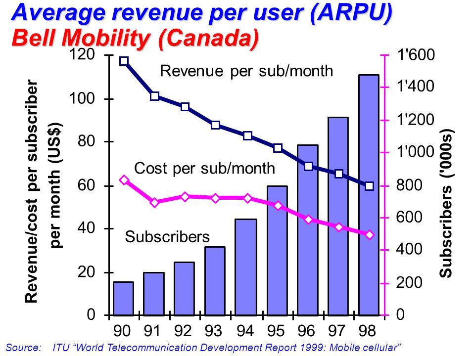 Average revenue per user (ARPU) Bell Mobility (Canada) 0 20 40 60 80 100 120 909192939495969798 Revenue/cost per subscriber per month (US$) 0 200 400 600 800 1 000 1 200 1 400 1 600 Subscribers ( 000s) Revenue per sub/month Cost per sub/month Subscribers Source: ITU World Telecommunication Development Report 1999: Mobile cellular