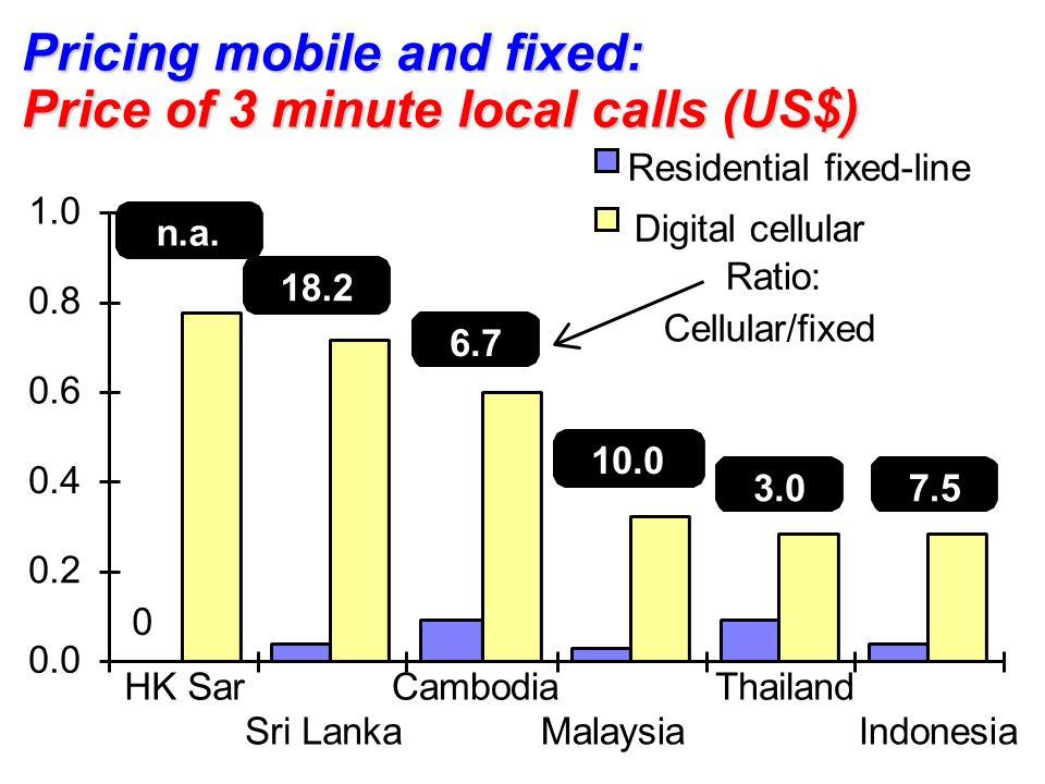 0.0 0.2 0.4 0.6 0.8 1.0 HK Sar Sri Lanka Cambodia Malaysia Thailand Indonesia Residential fixed-line Digital cellular 18.2 6.7 10.0 3.07.5 Ratio: Cellular/fixed 0 n.a.