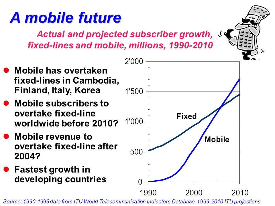 A mobile future Source: 1990-1998 data from ITU World Telecommunication Indicators Database.
