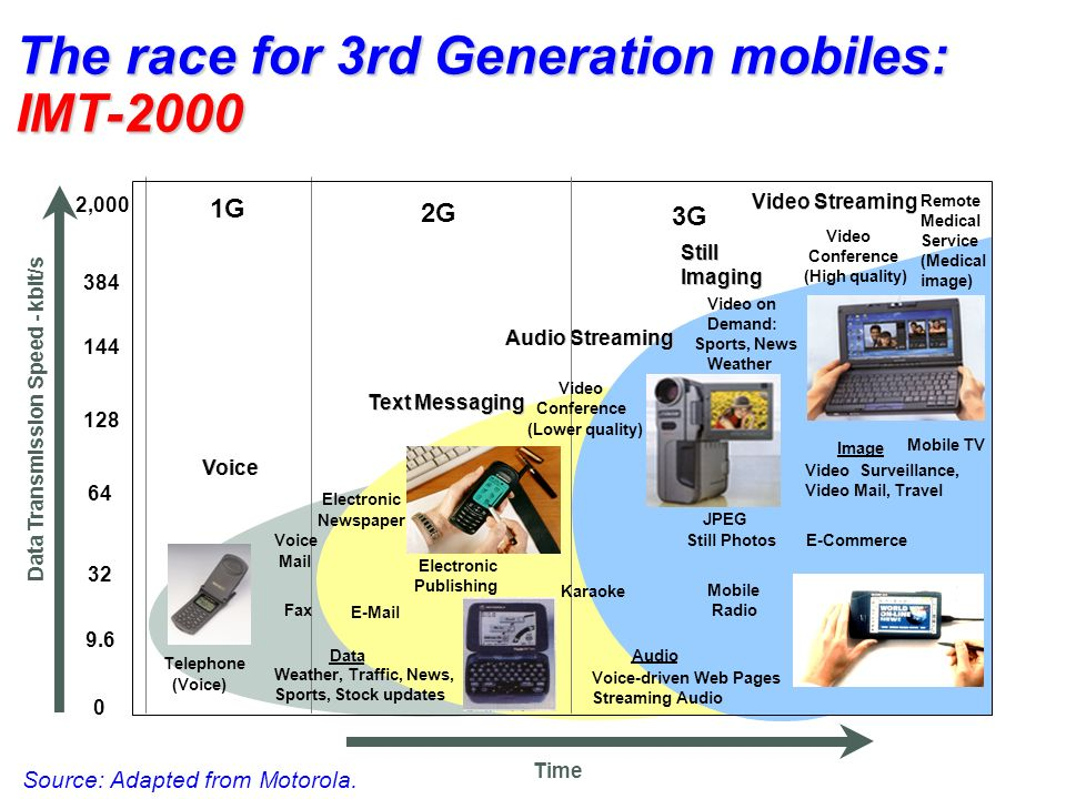 The race for 3rd Generation mobiles: IMT-2000 0 32 64 9.6 128 144 384 2,000 1G 2G 3G Voice Text Messaging Video Streaming Still Imaging Audio Streamin