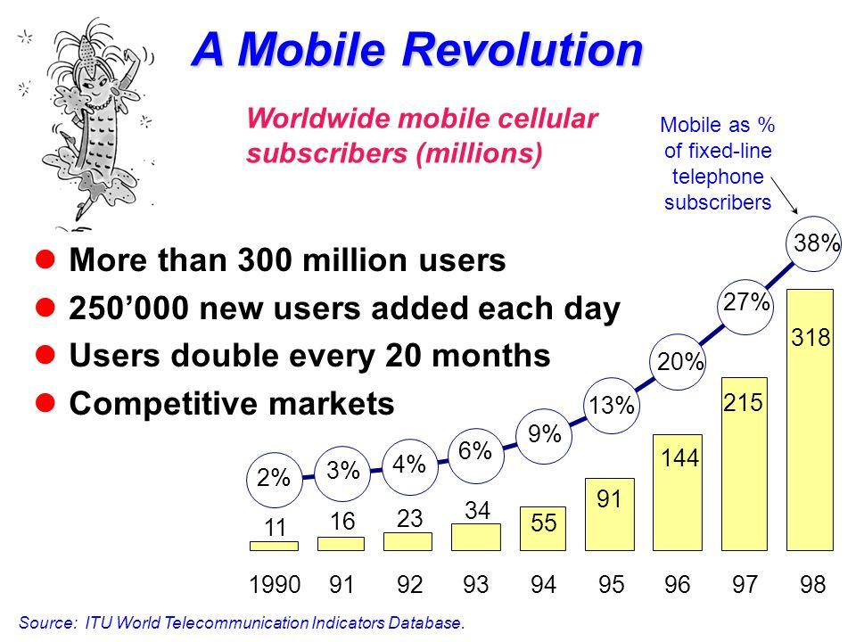 A Mobile Revolution Source: ITU World Telecommunication Indicators Database.