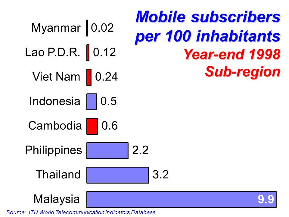 Mobile subscribers per 100 inhabitants Year-end 1998 Sub-region 3.2 2.2 0.6 0.5 9.9 0.24 0.12 0.02 Malaysia Thailand Philippines Cambodia Indonesia Viet Nam Lao P.D.R.