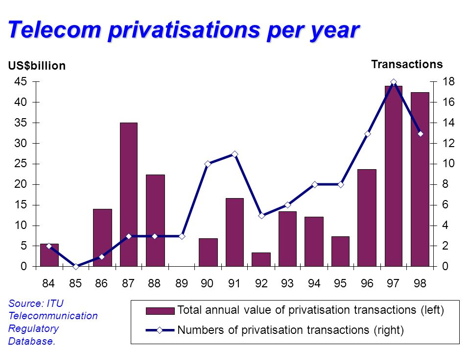 Telecom privatisations per year Source: ITU Telecommunication Regulatory Database.