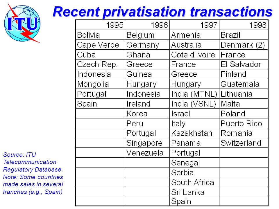 Recent privatisation transactions Source: ITU Telecommunication Regulatory Database.
