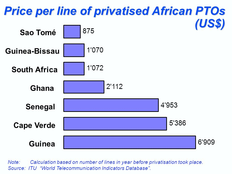 Price per line of privatised African PTOs (US$) Note: Calculation based on number of lines in year before privatisation took place.