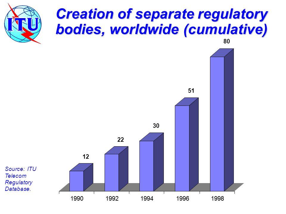 Creation of separate regulatory bodies, worldwide (cumulative) Source: ITU Telecom Regulatory Database.