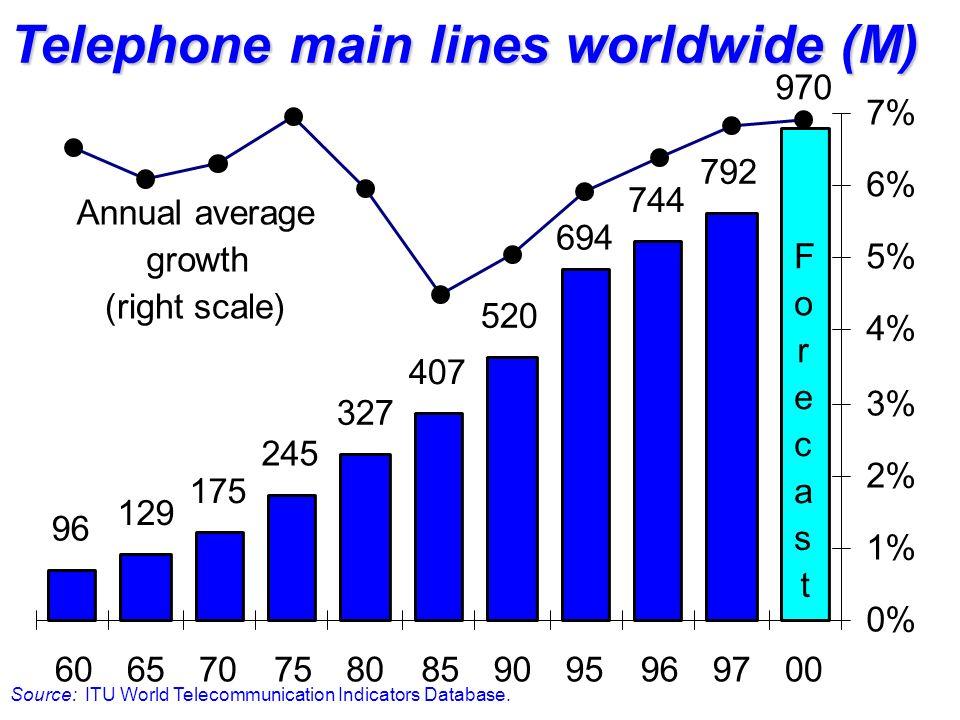 Drafting of new telecom laws Source: ITU Telecom Regulatory Database.
