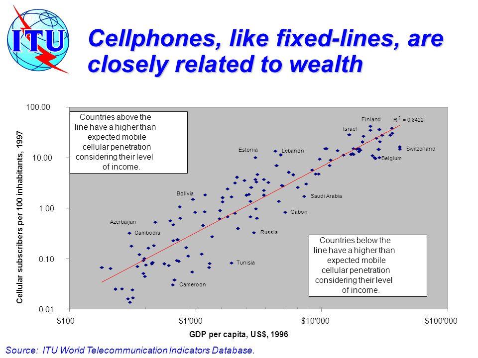 Source: ITU World Telecommunication Indicators Database.