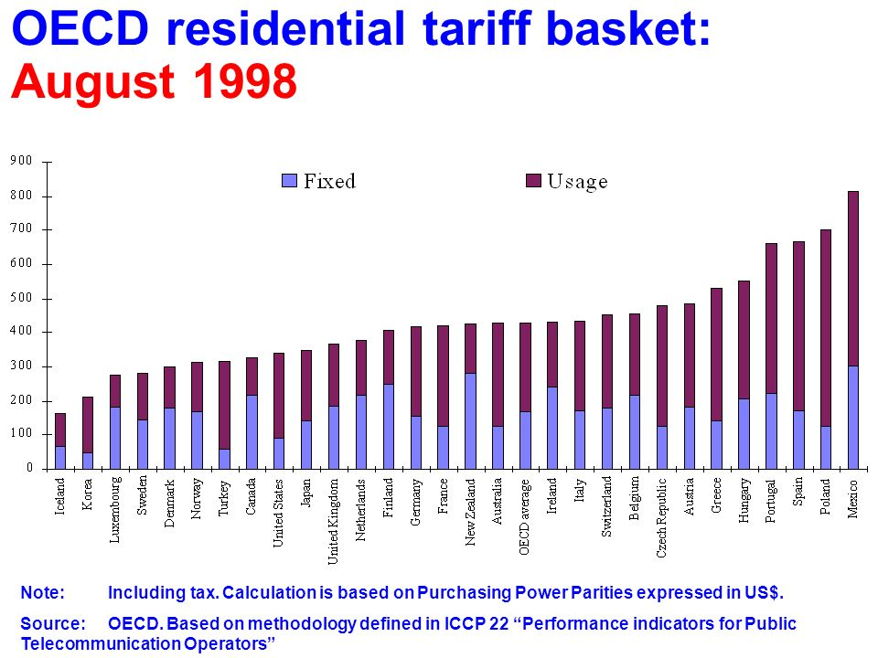 OECD residential tariff basket: August 1998 Note:Including tax.