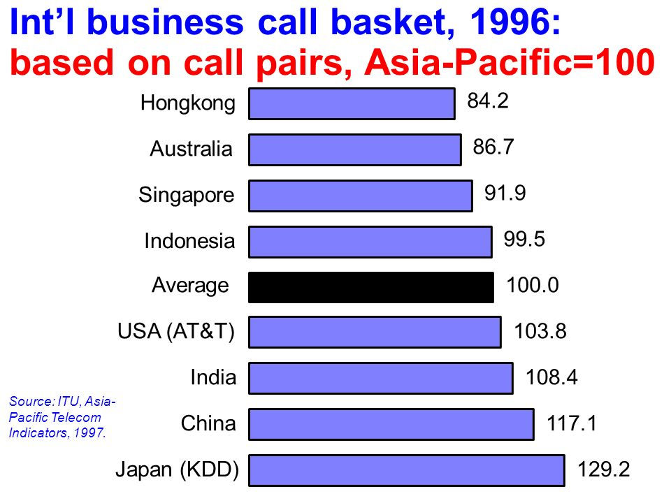 129.2 117.1 108.4 103.8 100.0 99.5 91.9 86.7 84.2 Japan (KDD) China India USA (AT&T) Average Indonesia Singapore Australia Hongkong Intl business call basket, 1996: based on call pairs, Asia-Pacific=100 Source: ITU, Asia- Pacific Telecom Indicators, 1997.
