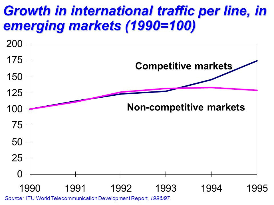Competitive markets Non-competitive markets Source: ITU World Telecommunication Development Report, 1996/97.