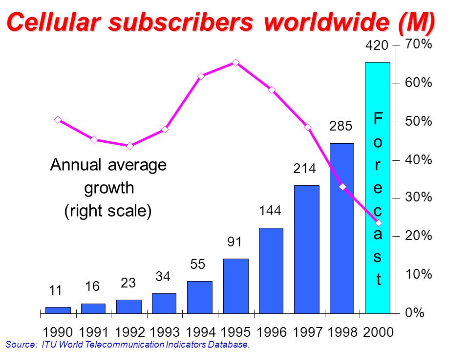 Cellular subscribers worldwide (M) Source: ITU World Telecommunication Indicators Database. Annual average growth (right scale) 11 16 23 34 55 91 144