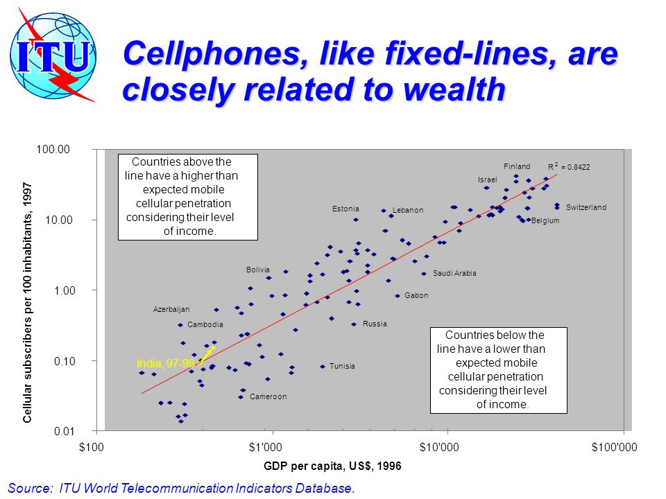 Cellphones, like fixed-lines, are closely related to wealth Saudi Arabia Gabon Russia Israel Finland Switzerland Belgium Bolivia Azerbaijan Lebanon Estonia Cambodia Tunisia Cameroon R 2 = $100$1 000$10 000$ GDP per capita, US$, 1996 Cellular subscribers per 100 inhabitants, 1997 Countries above the line have a higher than expected mobile cellular penetration considering their level of income.