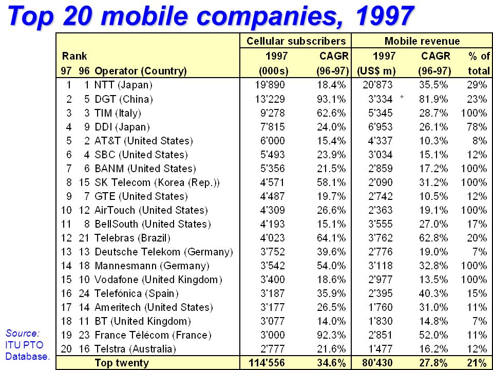 Top 20 mobile companies, 1997 Source: ITU PTO Database.