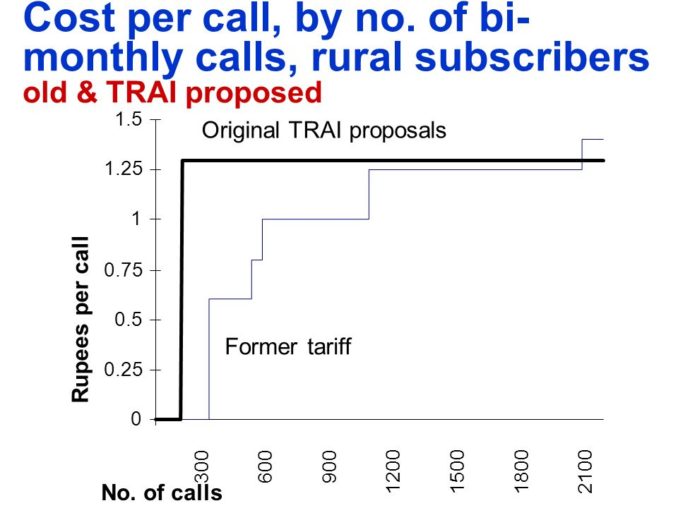 0 0.25 0.5 0.75 1 1.25 1.5 No. of calls 300600900 1200150018002100 Original TRAI proposals Former tariff Rupees per call Cost per call, by no. of bi-