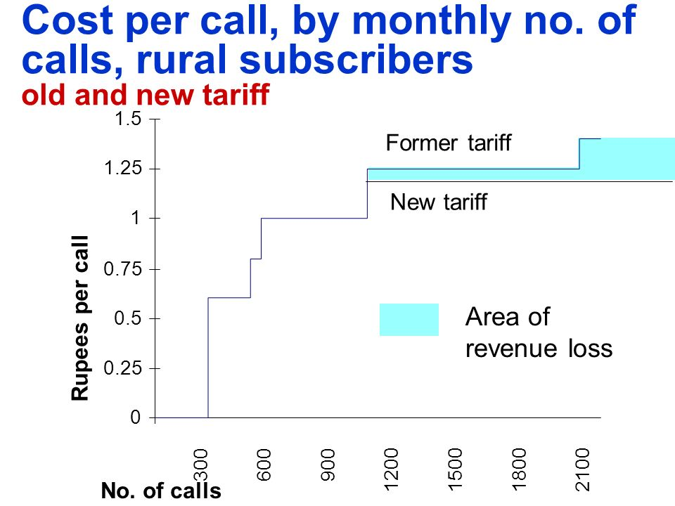 0 0.25 0.5 0.75 1 1.25 1.5 No. of calls 300600900 1200150018002100 Former tariff New tariff Rupees per call Area of revenue loss Cost per call, by mon